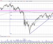 Análisis técnico Dow Jones semanal 110401