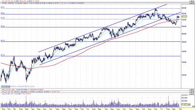 Análisis técnico de Inditex diario 110402