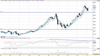 Análisis técnico de Inditex mensual 110402