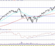 Análisis técnico de Inditex semanal 110402