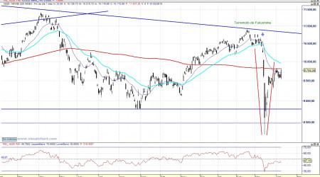 Análisis técnico del Nikkei diario 110408