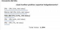 Encuesta Euribor