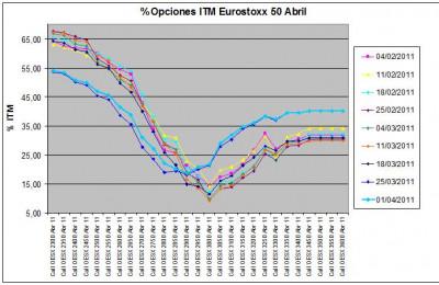 Eurostoxx Vencimiento Abril 2011_04_01