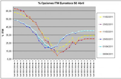Eurostoxx Vencimiento Abril 2011_04_08