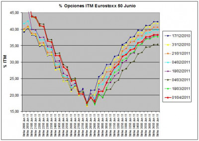 Eurostoxx Vencimiento Junio 2011_04_01