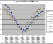 Eurostoxx Vencimiento Junio 2011_04_08