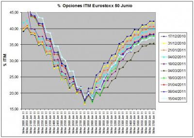 Eurostoxx Vencimiento Junio 2011_04_15
