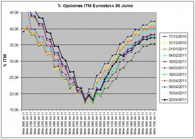 Eurostoxx Vencimiento Junio 2011_04_22