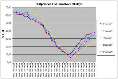 Eurostoxx Vencimiento Mayo 2011_04_01