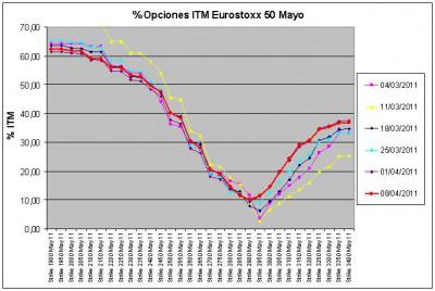 Eurostoxx Vencimiento Mayo 2011_04_08