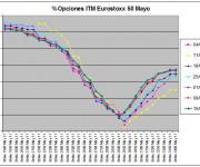 Eurostoxx Vencimiento Mayo 2011_04_15