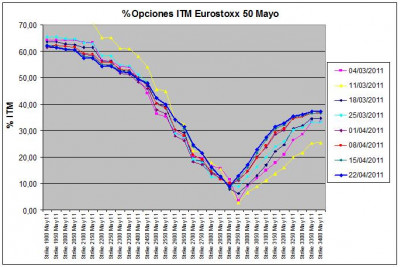 Eurostoxx Vencimiento Mayo 2011_04_22