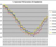 Eurostoxx Vencimiento Septiembre 2011_04_15