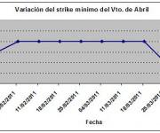 Eurostoxx strike mínimo abril 110401