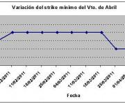 Eurostoxx strike mínimo abril 110408