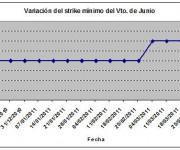 Eurostoxx strike mínimo junio 110401