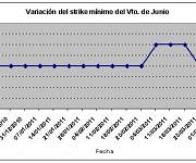 Eurostoxx strike mínimo junio 110408