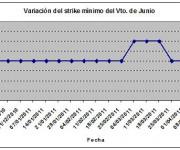 Eurostoxx strike mínimo junio 110415