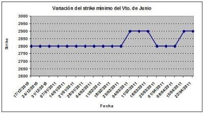 Eurostoxx strike mínimo junio 110422