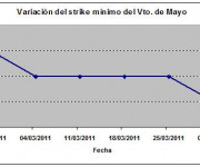 Eurostoxx strike mínimo mayo 110401