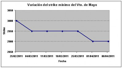 Eurostoxx strike mínimo mayo 110408