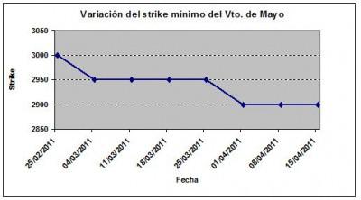 Eurostoxx strike mínimo mayo 110415