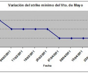Eurostoxx strike mínimo mayo 110422