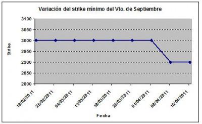 Eurostoxx strike mínimo septiembre 110415