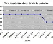 Eurostoxx strike mínimo septiembre 110422