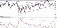 Eurostoxx y volatilidad 110413