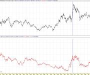 10 Year T-Bond en euros 110430