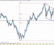EUR-USD mensual 110429