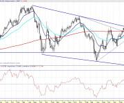 EUR-USD semanal 110429