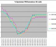 Eurostoxx Vencimiento Julio 2011_05_20