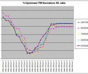 Eurostoxx Vencimiento Julio 2011_05_27