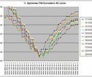 Eurostoxx Vencimiento Junio 2011_04_29