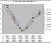 Eurostoxx Vencimiento Junio 2011_05_13