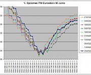 Eurostoxx Vencimiento Junio 2011_05_20