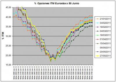 Eurostoxx Vencimiento Junio 2011_05_27