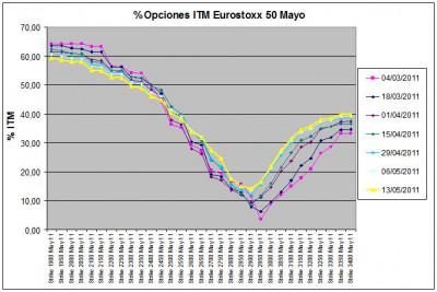 Eurostoxx Vencimiento Mayo 2011_05_13