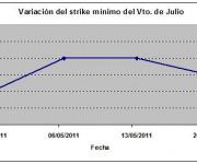 Eurostoxx strike mínimo julio 110520