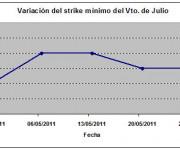 Eurostoxx strike mínimo julio 110527