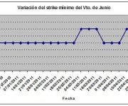 Eurostoxx strike mínimo junio 110506