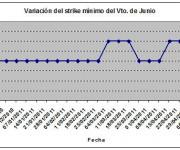 Eurostoxx strike mínimo junio 110513