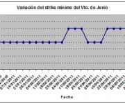 Eurostoxx strike mínimo junio 110527