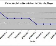Eurostoxx strike mínimo mayo 110429