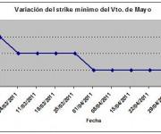 Eurostoxx strike mínimo mayo 110506