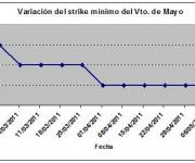 Eurostoxx strike mínimo mayo 110513