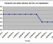 Eurostoxx strike mínimo septiembre 110429