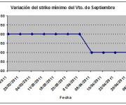 Eurostoxx strike mínimo septiembre 110506